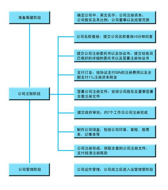 香港公司注�赞k理流程�D