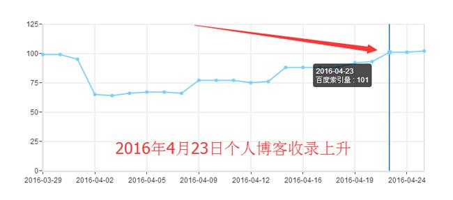 个人博客收录上升数据图