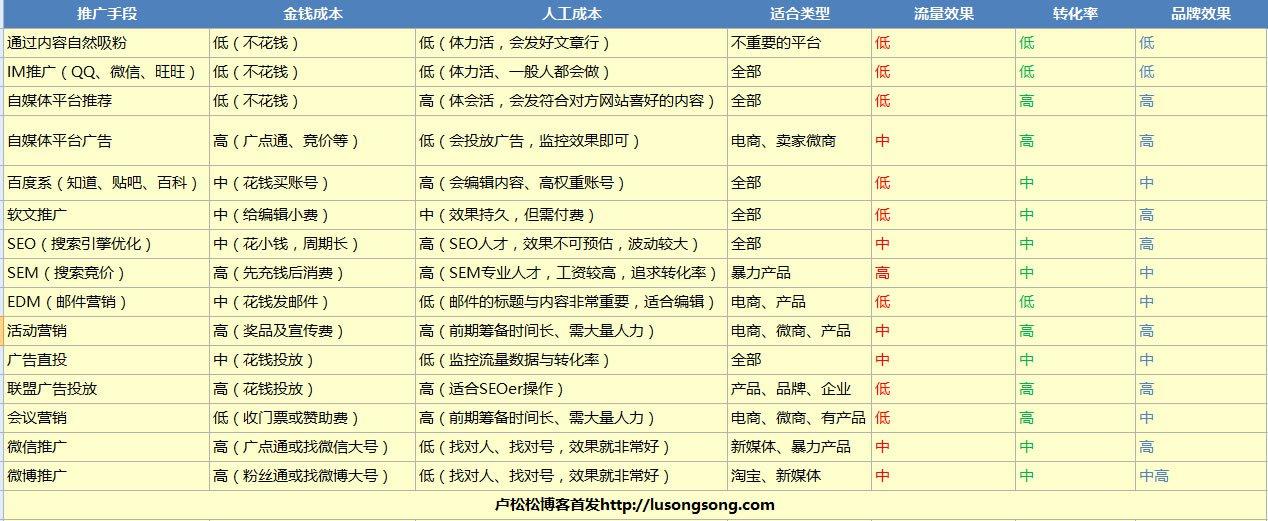 15个推广方法的成本、引流、效果评估 SEO推广 第2张