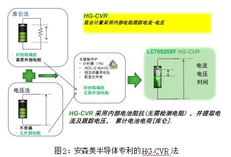 安森美半导体专利的HG-CVR法