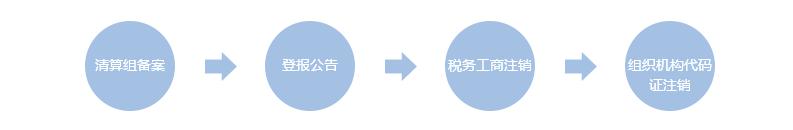 注销流程.png